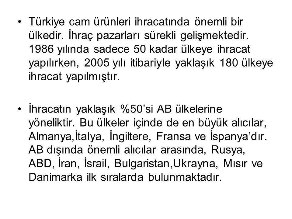 Türkiye cam ürünleri ihracatında önemli bir ülkedir. İhraç pazarları sürekli gelişmektedir. 1986 yılında sadece 50 kadar ülkeye ihracat yapılırken, 20
