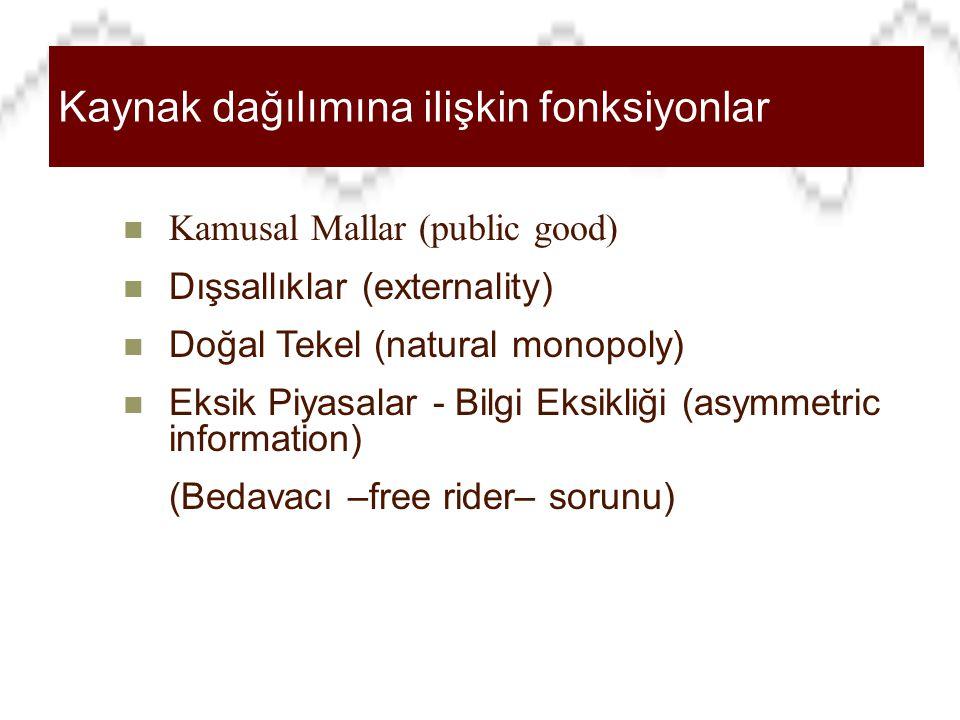 Refah İktisadı Kaynak dağılımına ilişkin fonksiyonlar Kamusal Mallar (public good) Dışsallıklar (externality) Doğal Tekel (natural monopoly) Eksik Piyasalar - Bilgi Eksikliği (asymmetric information) (Bedavacı –free rider– sorunu)