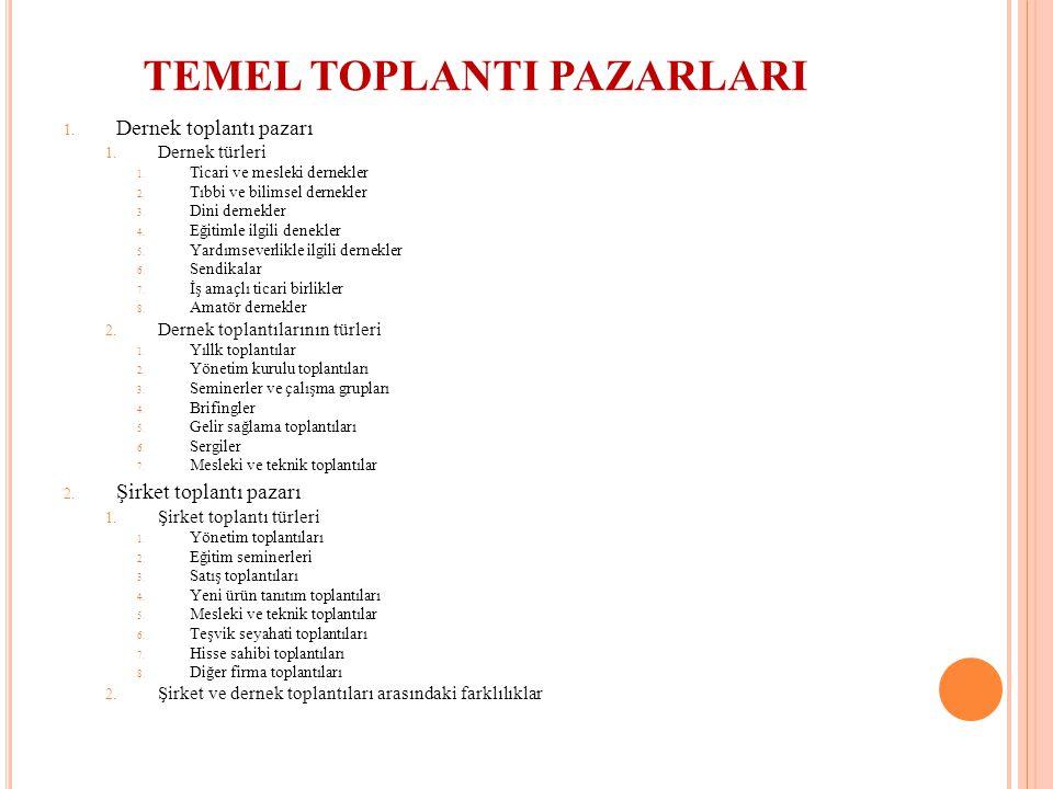 TEMEL TOPLANTI PAZARLARI 1. Dernek toplantı pazarı 1. Dernek türleri 1. Ticari ve mesleki dernekler 2. Tıbbi ve bilimsel dernekler 3. Dini dernekler 4