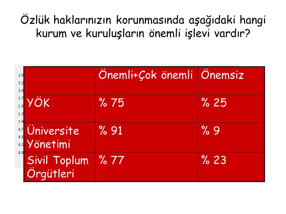Önemli+Çok önemliÖnemsiz YÖK% 75% 25 Üniversite Yönetimi % 91% 9 Sivil Toplum Örgütleri % 77% 23