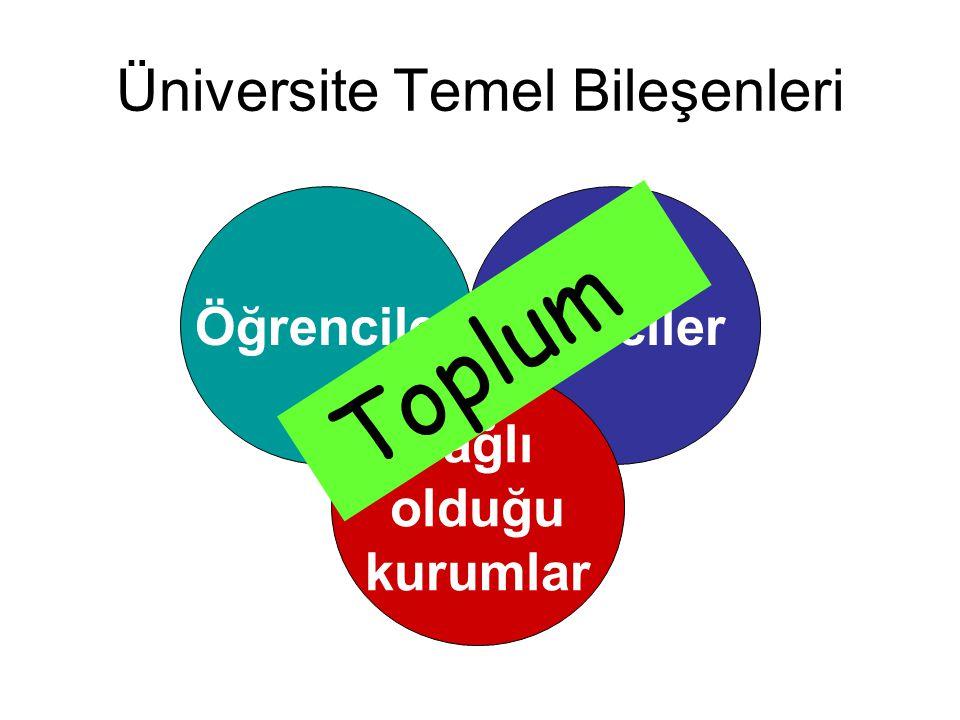 Üniversite Temel Bileşenleri ÖğrencilerEğiticiler Bağlı olduğu kurumlar Toplum