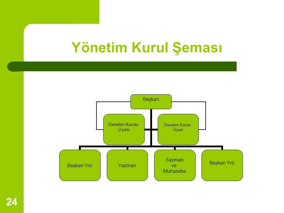 24 Yönetim Kurul Şeması