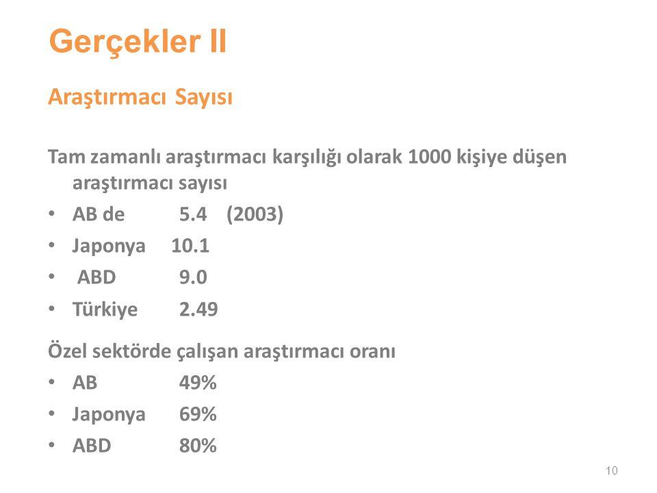 Gerçekler II Araştırmacı Sayısı Tam zamanlı araştırmacı karşılığı olarak 1000 kişiye düşen araştırmacı sayısı AB de 5.4 (2003) Japonya 10.1 ABD 9.0 Türkiye 2.49 Özel sektörde çalışan araştırmacı oranı AB49% Japonya69% ABD80% 10