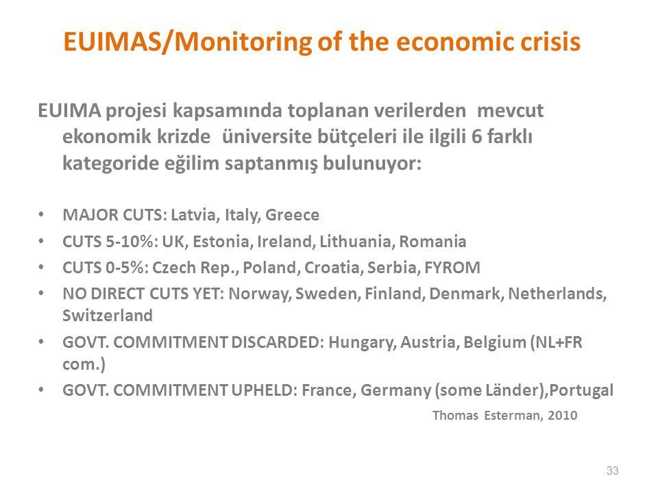 EUIMAS/Monitoring of the economic crisis EUIMA projesi kapsamında toplanan verilerden mevcut ekonomik krizde üniversite bütçeleri ile ilgili 6 farklı kategoride eğilim saptanmış bulunuyor: MAJOR CUTS: Latvia, Italy, Greece CUTS 5-10%: UK, Estonia, Ireland, Lithuania, Romania CUTS 0-5%: Czech Rep., Poland, Croatia, Serbia, FYROM NO DIRECT CUTS YET: Norway, Sweden, Finland, Denmark, Netherlands, Switzerland GOVT.