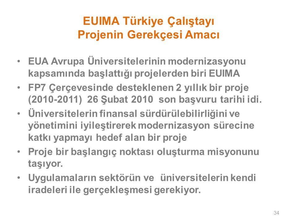 EUIMA Türkiye Çalıştayı Projenin Gerekçesi Amacı EUA Avrupa Üniversitelerinin modernizasyonu kapsamında başlattığı projelerden biri EUIMA FP7 Çerçevesinde desteklenen 2 yıllık bir proje (2010-2011) 26 Şubat 2010 son başvuru tarihi idi.