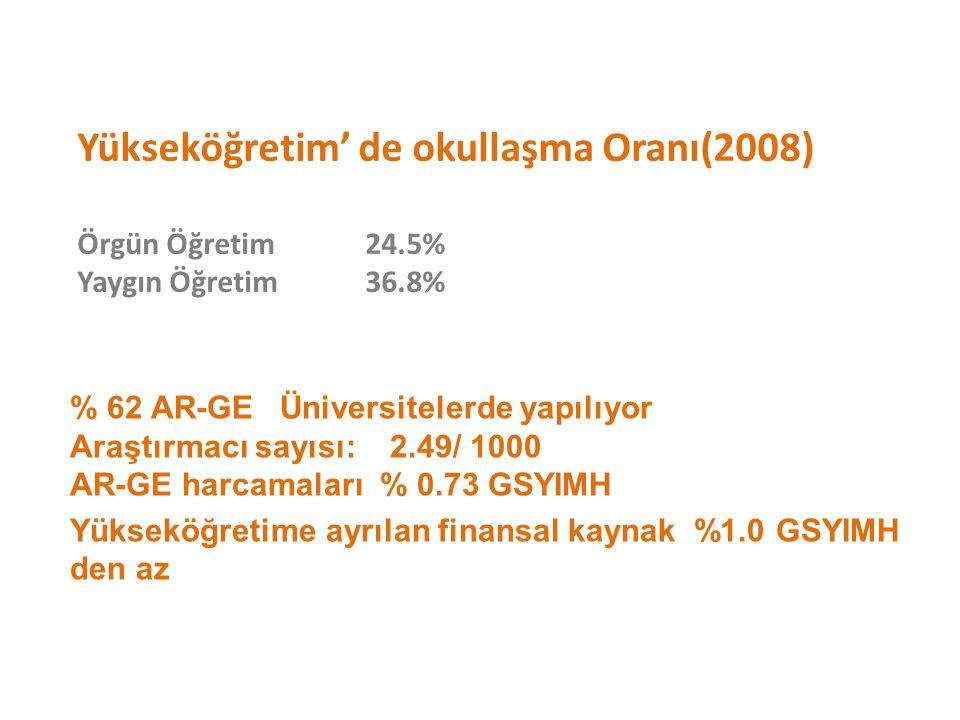 Yükseköğretim' de okullaşma Oranı(2008) Örgün Öğretim24.5% Yaygın Öğretim36.8% % 62 AR-GE Üniversitelerde yapılıyor Araştırmacı sayısı: 2.49/ 1000 AR-GE harcamaları % 0.73 GSYIMH Yükseköğretime ayrılan finansal kaynak %1.0 GSYIMH den az