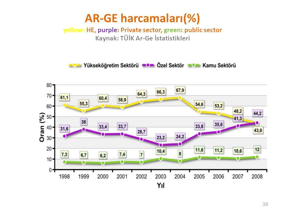 AR-GE harcamaları(%) yellow: HE, purple: Private sector, green: public sector Kaynak: TÜİK Ar-Ge İstatistikleri 39