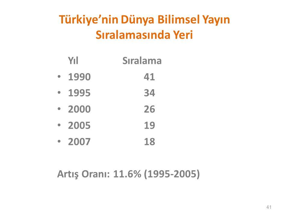 Türkiye'nin Dünya Bilimsel Yayın Sıralamasında Yeri Yıl Sıralama 199041 199534 200026 200519 200718 Artış Oranı: 11.6% (1995-2005) 41