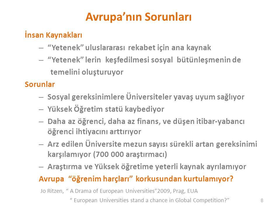 Avrupa'nın Sorunları İnsan Kaynakları – Yetenek uluslararası rekabet için ana kaynak – Yetenek lerin keşfedilmesi sosyal bütünleşmenin de temelini oluşturuyor Sorunlar – Sosyal gereksinimlere Üniversiteler yavaş uyum sağlıyor – Yüksek Öğretim statü kaybediyor – Daha az öğrenci, daha az finans, ve düşen itibar-yabancı öğrenci ihtiyacını arttırıyor – Arz edilen Üniversite mezun sayısı sürekli artan gereksinimi karşılamıyor (700 000 araştırmacı) – Araştırma ve Yüksek öğretime yeterli kaynak ayrılamıyor Avrupa öğrenim harçları korkusundan kurtulamıyor.