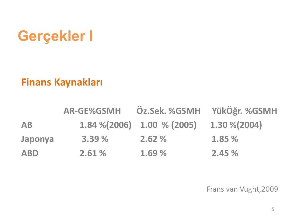 Gerçekler I Finans Kaynakları AR-GE%GSMH Öz.Sek. %GSMH YükÖğr.