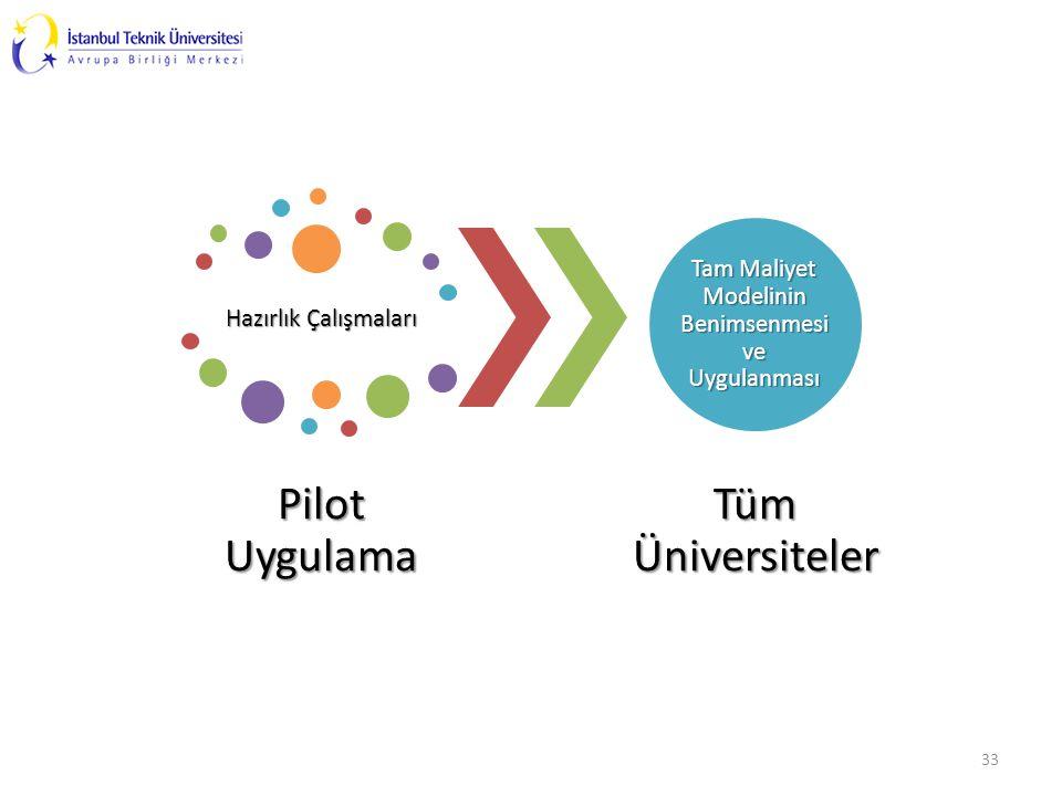 33 Hazırlık Çalışmaları Pilot Uygulama Tam Maliyet Modelinin Benimsenmesi ve Uygulanması Tüm Üniversiteler