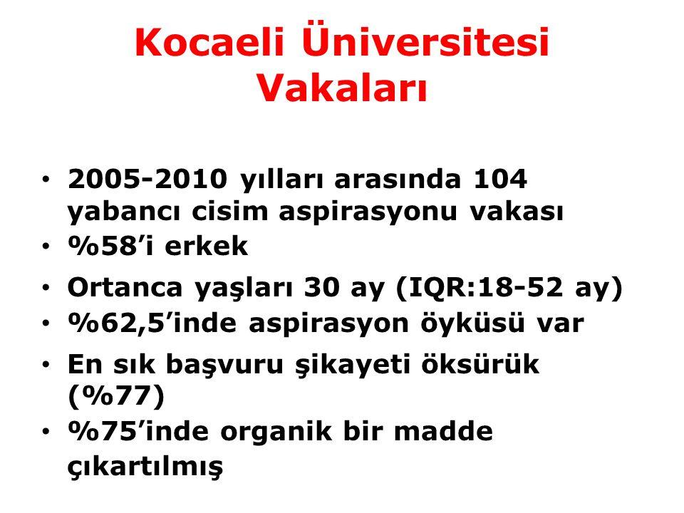 Kocaeli Üniversitesi Vakaları 2005-2010 yılları arasında 104 yabancı cisim aspirasyonu vakası %58'i erkek Ortanca yaşları 30 ay (IQR:18-52 ay) %62,5'i