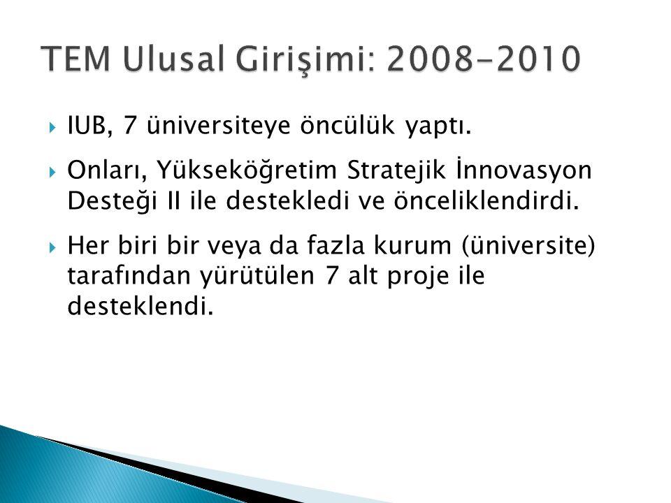  IUB, 7 üniversiteye öncülük yaptı.  Onları, Yükseköğretim Stratejik İnnovasyon Desteği II ile destekledi ve önceliklendirdi.  Her biri bir veya da