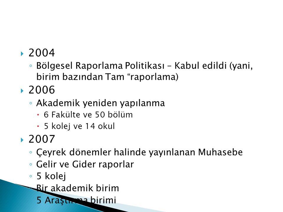 """ 2004 ◦ Bölgesel Raporlama Politikası – Kabul edildi (yani, birim bazından Tam """"raporlama)  2006 ◦ Akademik yeniden yapılanma  6 Fakülte ve 50 bölü"""