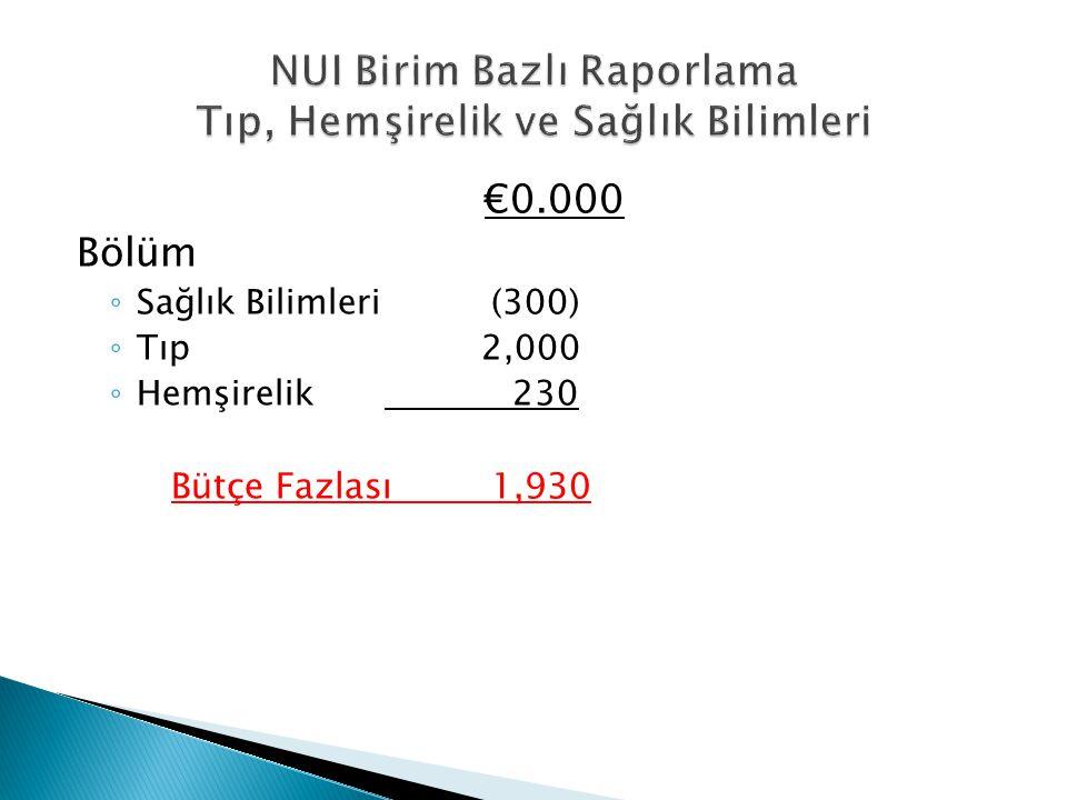 €0.000 Bölüm ◦ Sağlık Bilimleri(300) ◦ Tıp 2,000 ◦ Hemşirelik 230 Bütçe Fazlası1,930