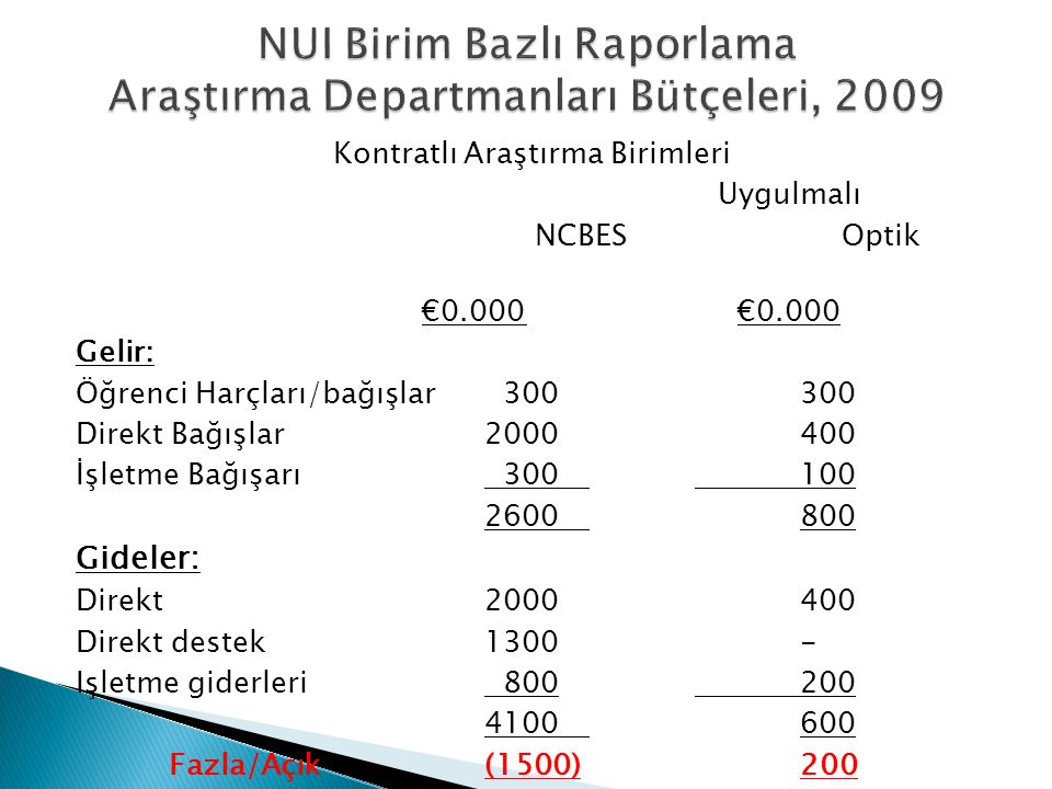 Kontratlı Araştırma Birimleri Uygulmalı NCBESOptik€0.000 Gelir: Öğrenci Harçları/bağışlar 300300 Direkt Bağışlar2000400 İşletme Bağışarı 300100 260080