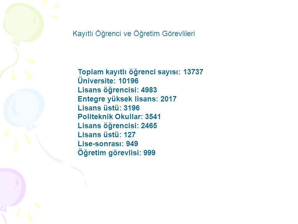 Toplam kayıtlı öğrenci sayısı: 13737 Üniversite: 10196 Lisans öğrencisi: 4983 Entegre yüksek lisans: 2017 Lisans üstü: 3196 Politeknik Okullar: 3541 L