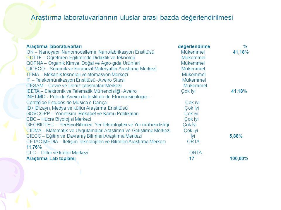 Araştırma laboratuvarları değerlendirme % I3N – Nanoyapı, Nanomodelleme, Nanofabrikasyon Enstitüsü Mükemmel 41,18% CDTTF – Öğretmen Eğitiminde Didakti
