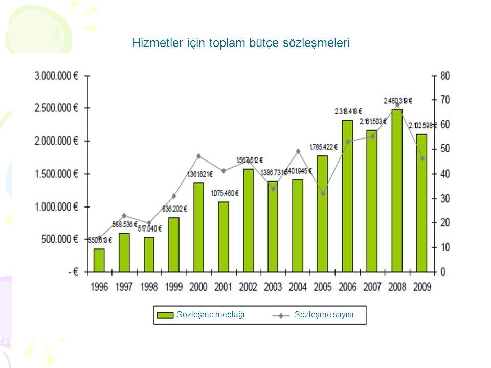 Hizmetler için toplam bütçe sözleşmeleri Sözleşme meblağı Sözleşme sayısı
