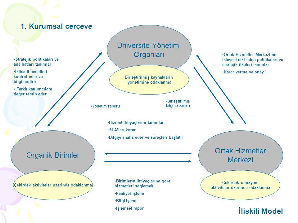 Üniversite Yönetim Organları Birleştirilmiş kaynakların yönetimine odaklanma Organik Birimler Çekirdek aktiviteler üzerinde odaklanma Ortak Hizmetler