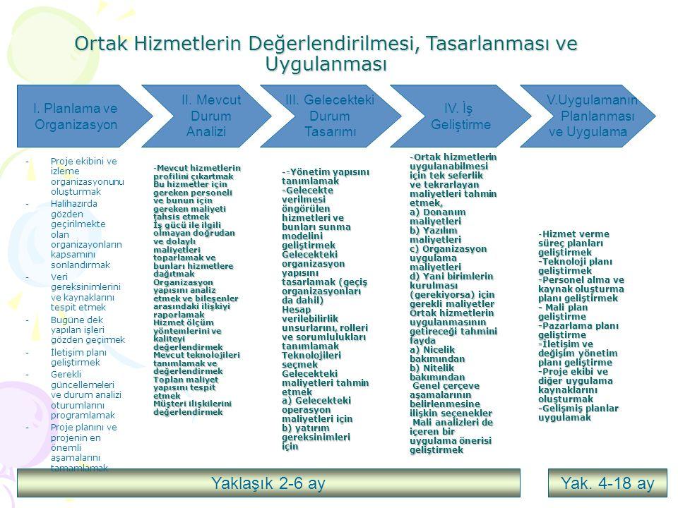 I. Planlama ve Organizasyon II. Mevcut Durum Analizi III. Gelecekteki Durum Tasarımı IV. İş Geliştirme V.Uygulamanın Planlanması ve Uygulama Yaklaşık