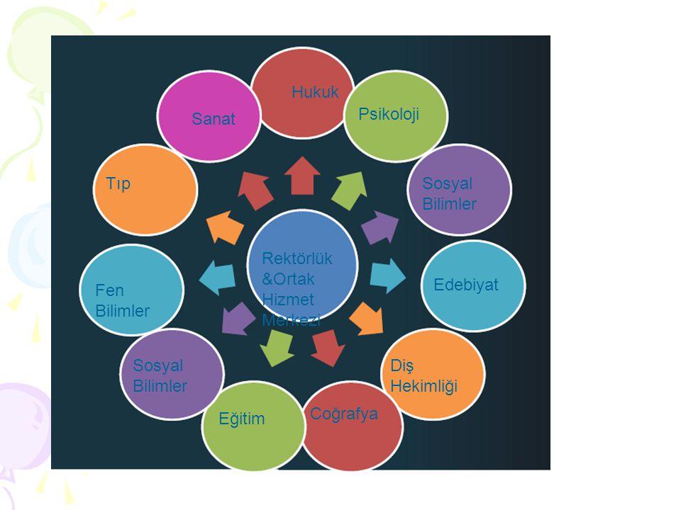 Sanat Hukuk Psikoloji Sosyal Bilimler Edebiyat Rektörlük &Ortak Hizmet Merkezi Tıp Fen Bilimler Sosyal Bilimler Eğitim Coğrafya Diş Hekimliği