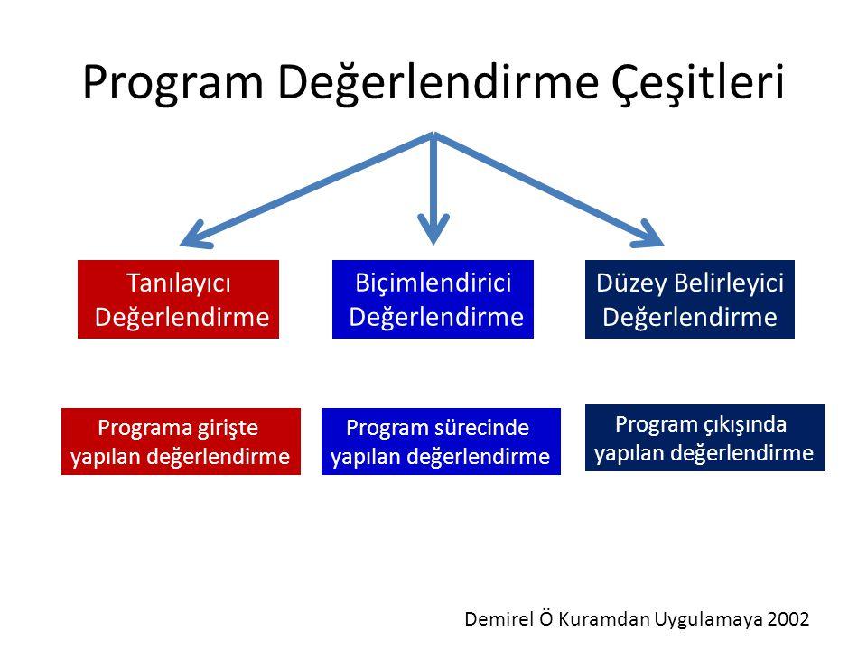 Program Değerlendirme Çeşitleri Tanılayıcı Değerlendirme Biçimlendirici Değerlendirme Düzey Belirleyici Değerlendirme Programa girişte yapılan değerle