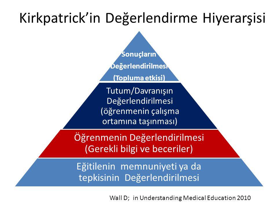 Kirkpatrick'in Değerlendirme Hiyerarşisi Sonuçların Değerlendirilmesi (Topluma etkisi) Tutum/Davranışın Değerlendirilmesi (öğrenmenin çalışma ortamına