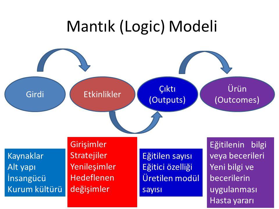 Mantık (Logic) Modeli GirdiEtkinlikler Çıktı (Outputs) Ürün (Outcomes) Kaynaklar Alt yapı İnsangücü Kurum kültürü Girişimler Stratejiler Yenileşimler