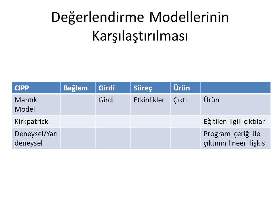 Değerlendirme Modellerinin Karşılaştırılması CIPPBağlamGirdiSüreçÜrün Mantık Model GirdiEtkinliklerÇıktıÜrün KirkpatrickEğitilen-ilgili çıktılar Deney