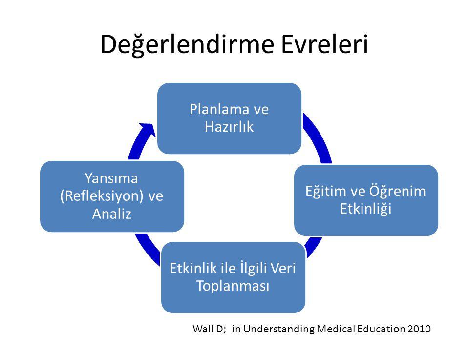 Değerlendirme Evreleri Planlama ve Hazırlık Eğitim ve Öğrenim Etkinliği Etkinlik ile İlgili Veri Toplanması Yansıma (Refleksiyon) ve Analiz Wall D; in