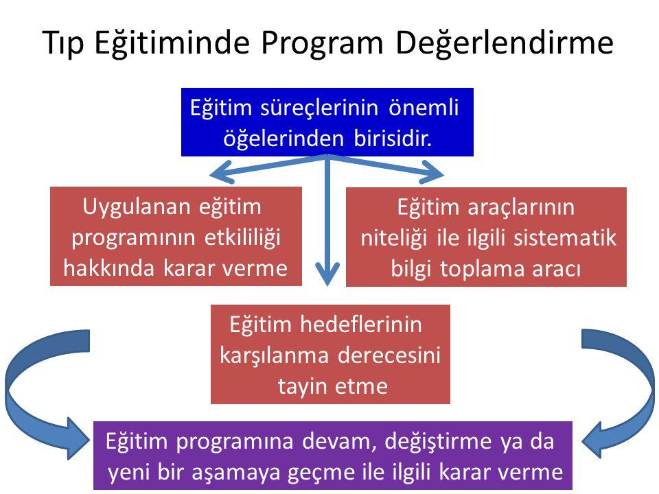 Tıp Eğitiminde Program Değerlendirme Eğitim süreçlerinin önemli öğelerinden birisidir. Uygulanan eğitim programının etkililiği hakkında karar verme Eğ