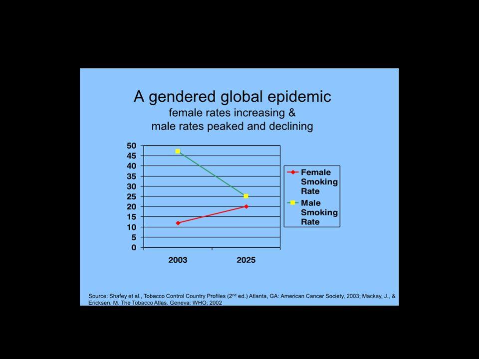 Endüstri bu farklılıklara yönelik çalışmalar yapmakta ve kadınlara yönelik kampanyalar kadın tüketicileri, bağımlıları arttırmaya çalışmaktadırlar