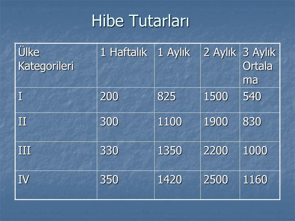 Hibe Tutarları Ülke Kategorileri 1 Haftalık 1 Aylık 2 Aylık 3 Aylık Ortala ma I2008251500540 II30011001900830 III330135022001000 IV350142025001160