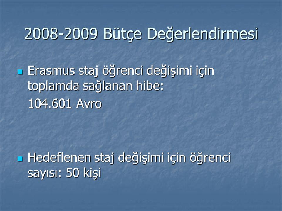 2008-2009 Bütçe Değerlendirmesi Erasmus staj öğrenci değişimi için toplamda sağlanan hibe: Erasmus staj öğrenci değişimi için toplamda sağlanan hibe: 104.601 Avro Hedeflenen staj değişimi için öğrenci sayısı: 50 kişi Hedeflenen staj değişimi için öğrenci sayısı: 50 kişi