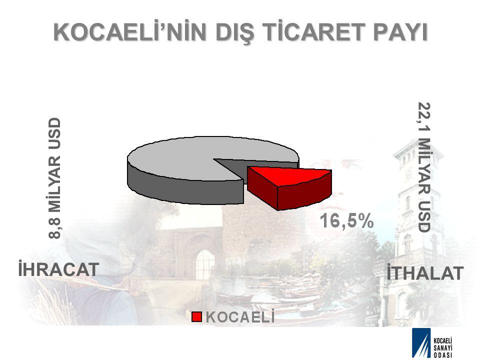 KOCAELİ'NİN DIŞ TİCARET PAYI 8,8 MİLYAR USD İHRACAT 22,1 MİLYAR USD İTHALAT