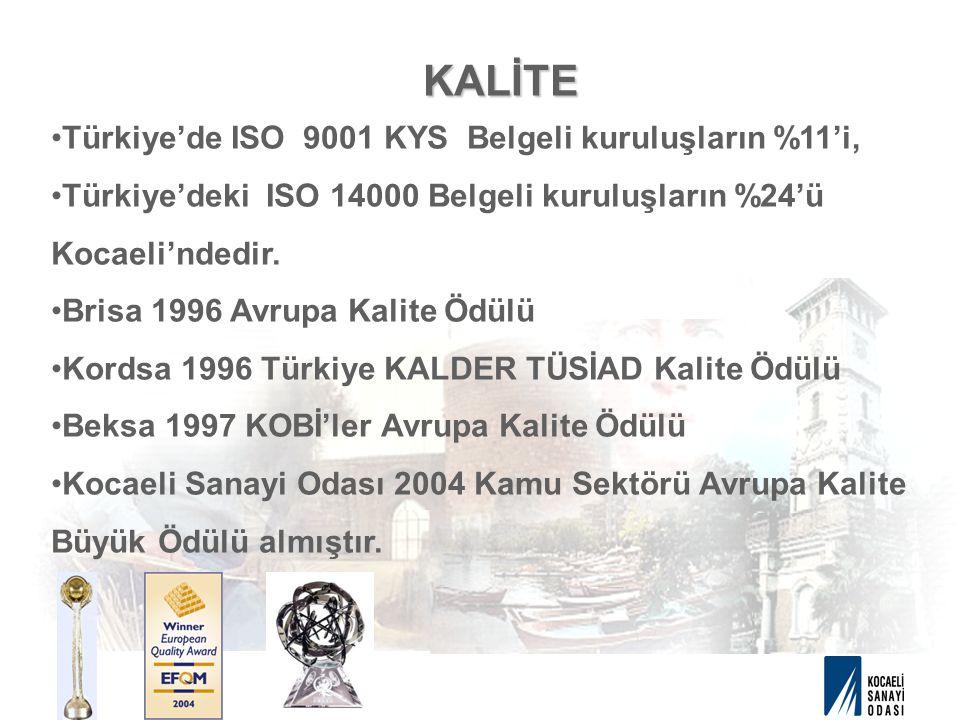 KALİTE Türkiye'de ISO 9001 KYS Belgeli kuruluşların %11'i, Türkiye'deki ISO 14000 Belgeli kuruluşların %24'ü Kocaeli'ndedir. Brisa 1996 Avrupa Kalite