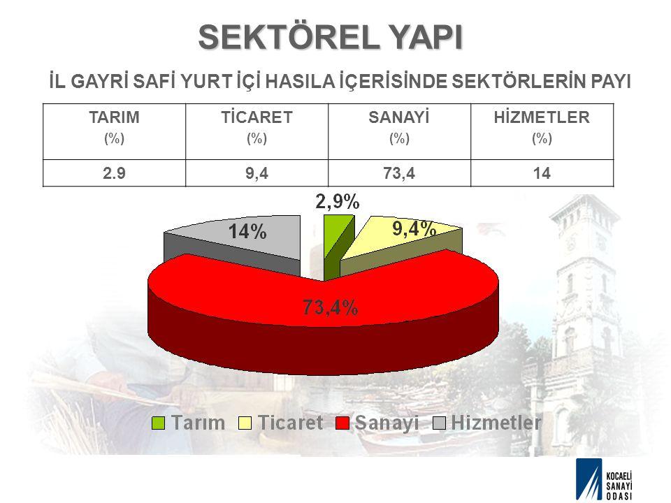SEKTÖREL YAPI İL GAYRİ SAFİ YURT İÇİ HASILA İÇERİSİNDE SEKTÖRLERİN PAYI TARIM (%) TİCARET (%) SANAYİ (%) HİZMETLER (%) 2.99,473,414