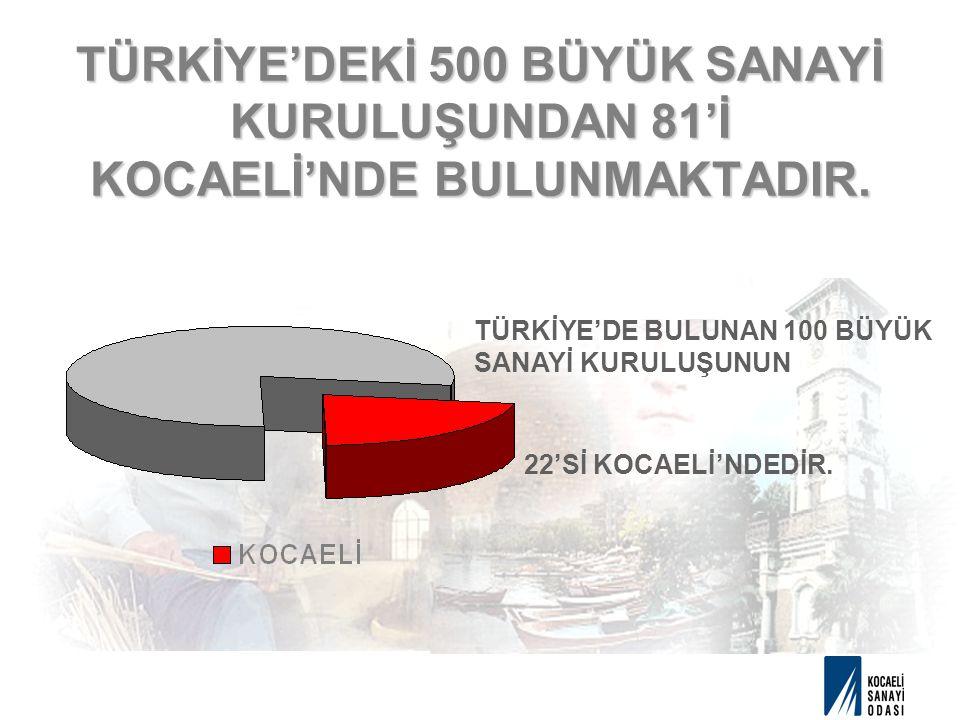 TÜRKİYE'DEKİ 500 BÜYÜK SANAYİ KURULUŞUNDAN 81'İ KOCAELİ'NDE BULUNMAKTADIR.