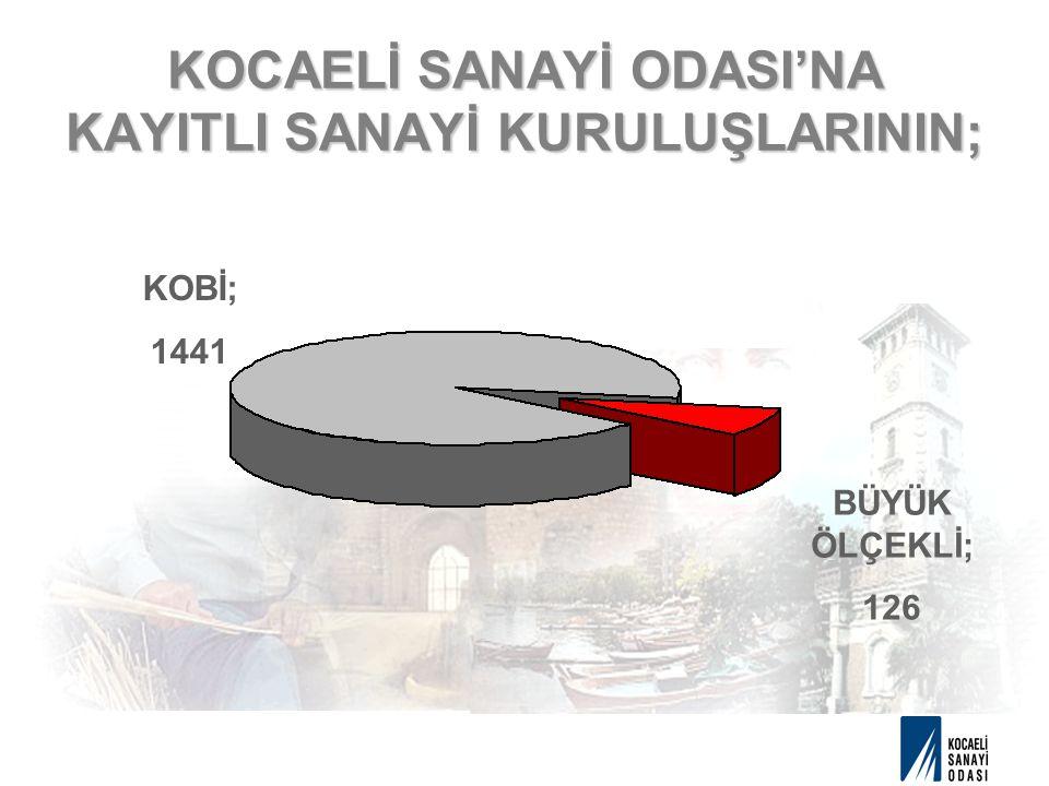 KOCAELİ SANAYİ ODASI'NA KAYITLI SANAYİ KURULUŞLARININ; BÜYÜK ÖLÇEKLİ; 126 KOBİ; 1441