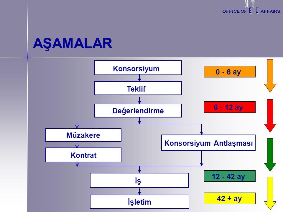 PROJE YÖNETİMİ 1. 1.İdari Konular 2. 2.Finansal Konular 3. 3.Yasal Konular OFFICE OFAFFAIRS
