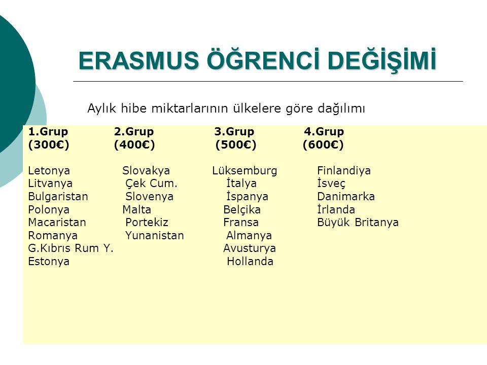 ERASMUS ÖĞRENCİ DEĞİŞİMİ 1.Grup 2.Grup 3.Grup 4.Grup (300€) (400€) (500€) (600€) Letonya Slovakya Lüksemburg Finlandiya Litvanya Çek Cum.