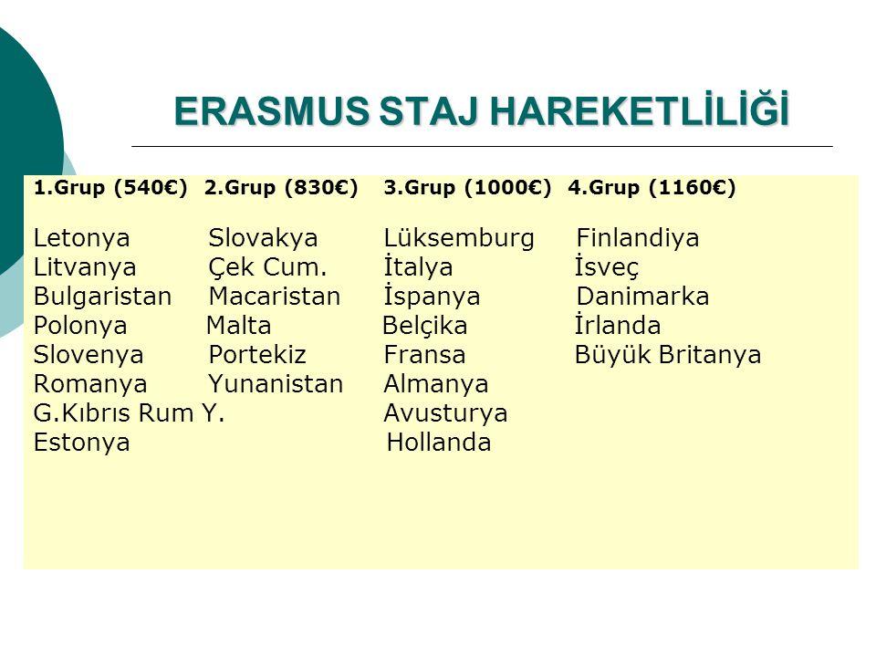 ERASMUS STAJ HAREKETLİLİĞİ 1.Grup (540€) 2.Grup (830€)3.Grup (1000€) 4.Grup (1160€) LetonyaSlovakyaLüksemburg Finlandiya LitvanyaÇek Cum.İtalya İsveç BulgaristanMacaristanİspanya Danimarka Polonya Malta Belçika İrlanda SlovenyaPortekizFransa Büyük Britanya RomanyaYunanistan Almanya G.Kıbrıs Rum Y.Avusturya Estonya Hollanda