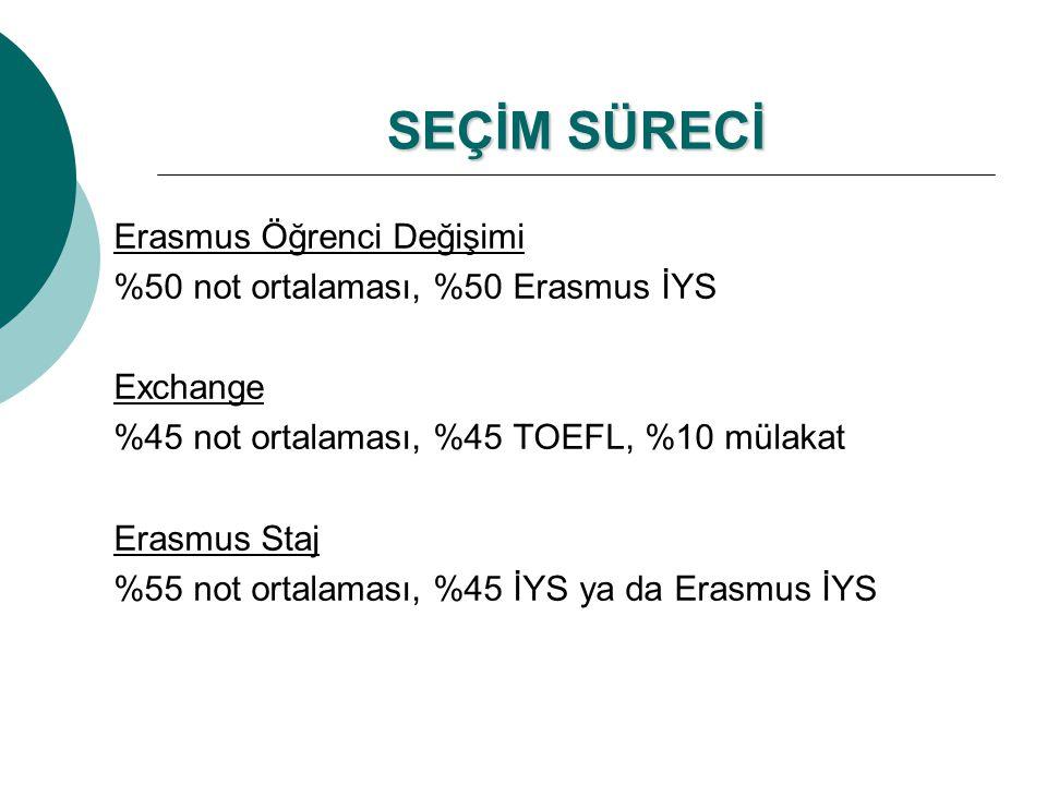 SEÇİM SÜRECİ Erasmus Öğrenci Değişimi %50 not ortalaması, %50 Erasmus İYS Exchange %45 not ortalaması, %45 TOEFL, %10 mülakat Erasmus Staj %55 not ortalaması, %45 İYS ya da Erasmus İYS