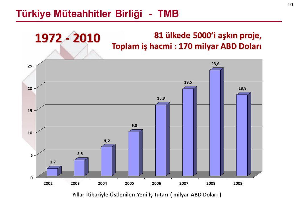 Türkiye Müteahhitler Birliği - TMB 10 1972 - 2010 Yıllar İtibariyle Üstlenilen Yeni İş Tutarı ( milyar ABD Doları ) 1,7 3,5 6,5 9,8 15,9 19,5 23,6 18,8 0 5 10 15 20 25 2002 2003200420052006200720082009 81 ülkede 5000'i aşkın proje, Toplam iş hacmi : 170 milyar ABD Doları