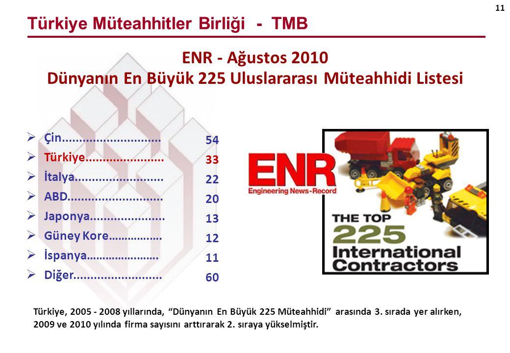 Türkiye Müteahhitler Birliği - TMB 11  Çin.............................