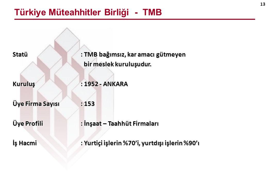 Türkiye Müteahhitler Birliği - TMB 13 Statü : TMB bağımsız, kar amacı gütmeyen bir meslek kuruluşudur.