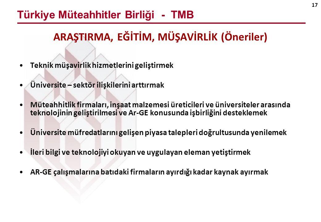 Türkiye Müteahhitler Birliği - TMB 17 ARAŞTIRMA, EĞİTİM, MÜŞAVİRLİK (Öneriler) Teknik müşavirlik hizmetlerini geliştirmek Üniversite – sektör ilişkilerini arttırmak Müteahhitlik firmaları, inşaat malzemesi üreticileri ve üniversiteler arasında teknolojinin geliştirilmesi ve Ar-GE konusunda işbirliğini desteklemek Üniversite müfredatlarını gelişen piyasa talepleri doğrultusunda yenilemek İleri bilgi ve teknolojiyi okuyan ve uygulayan eleman yetiştirmek AR-GE çalışmalarına batıdaki firmaların ayırdığı kadar kaynak ayırmak