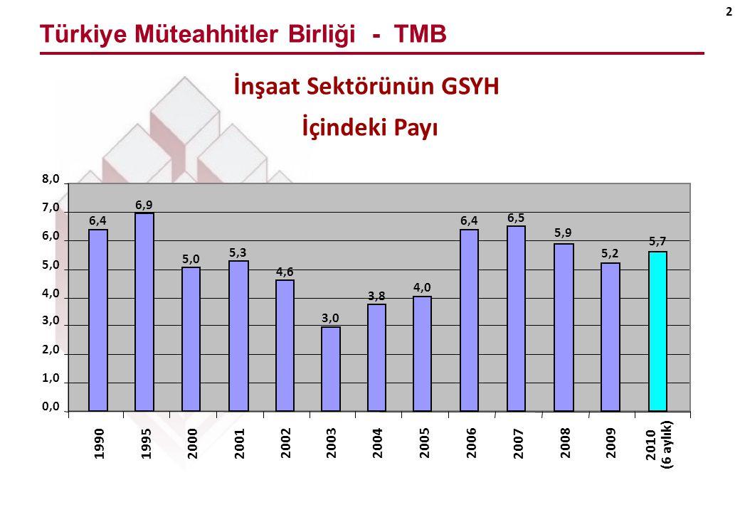 Türkiye Müteahhitler Birliği - TMB 3 GSYH ve İnşaat Sektörü Büyüme Oranı (%) (2000-2009)