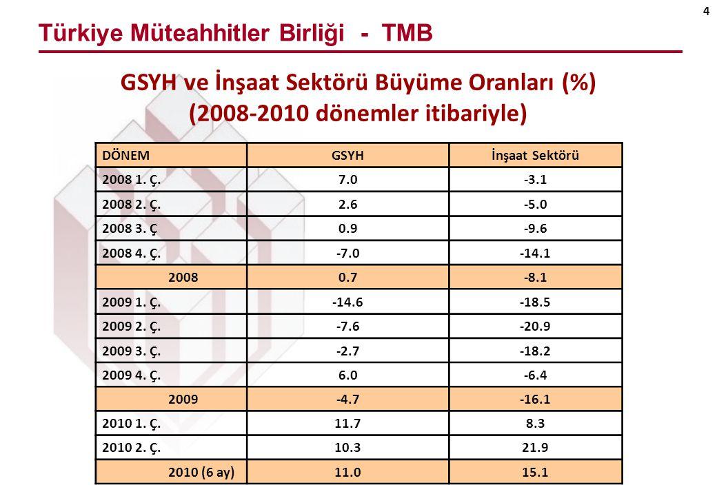 Türkiye Müteahhitler Birliği - TMB 4 GSYH ve İnşaat Sektörü Büyüme Oranları (%) (2008-2010 dönemler itibariyle) DÖNEMGSYHİnşaat Sektörü 2008 1.